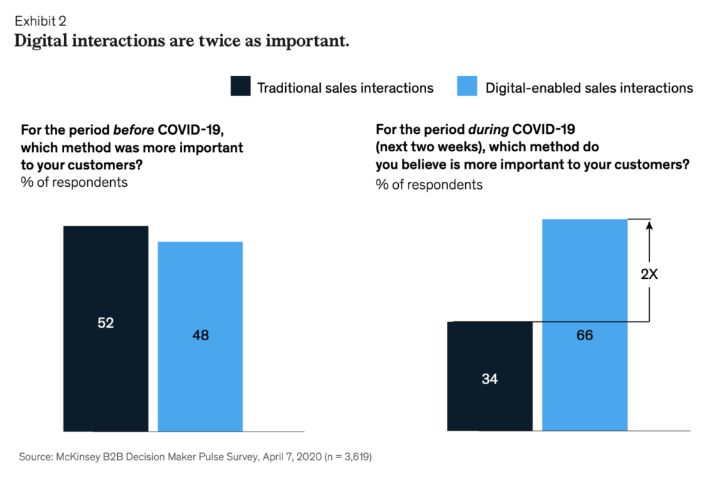 Digital transactions twice as important